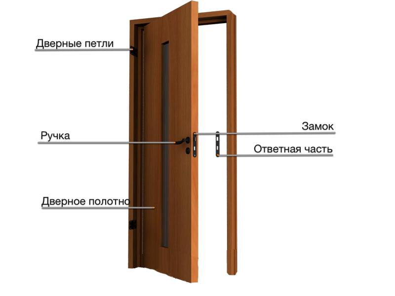 Двери межкомнатные в сборе